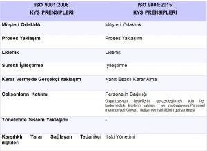iso-90012015-kys-prensipleri
